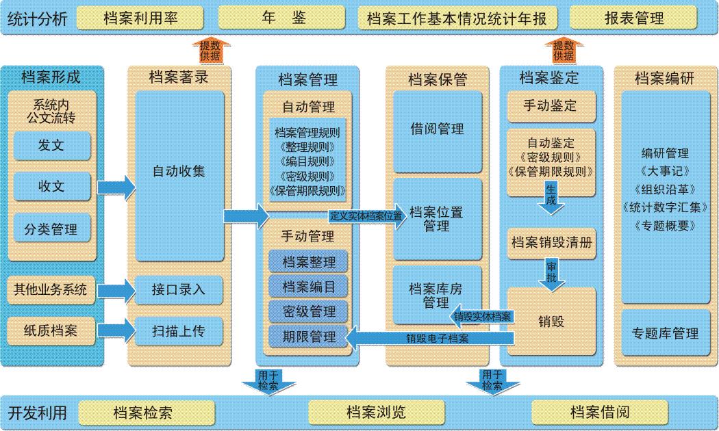 档案分类结构图